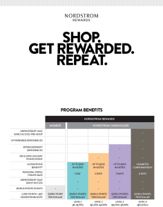 nordstrom.com rewards program